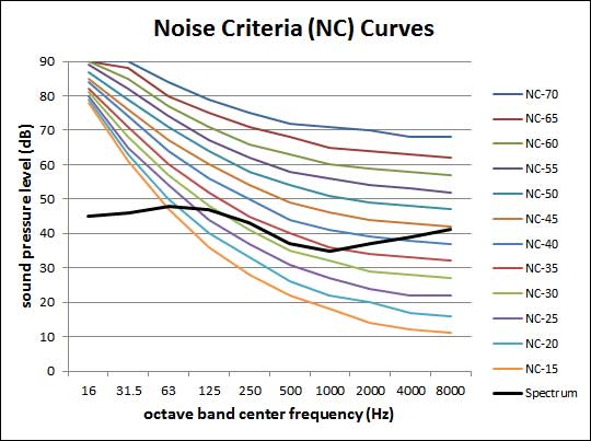 Noise_Curves_Graph_Spectrum_with_NC